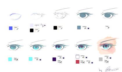 Eye tutorial by linnil