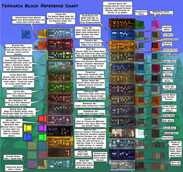 Terraria Block Reference Chart by Fenris49