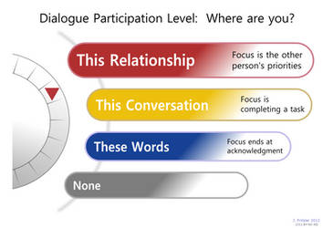 Dialog Participation Chart by jimbox31