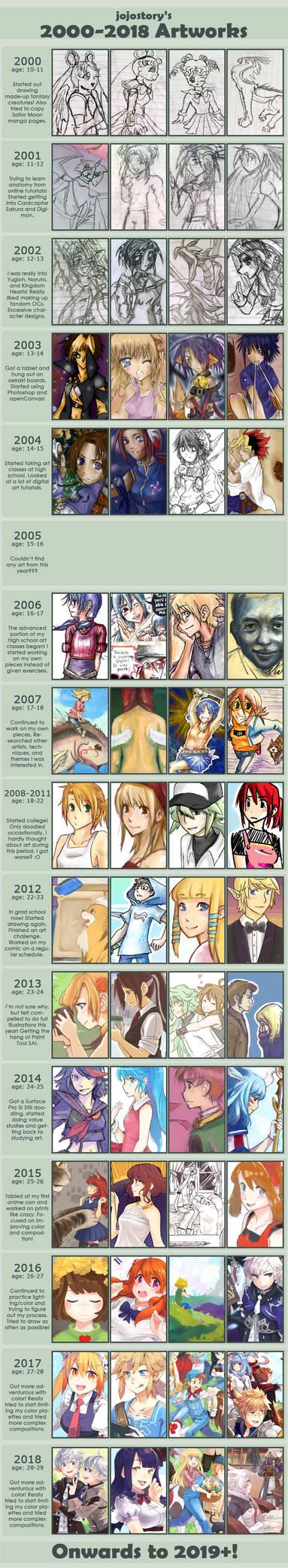 Art Improvement 2000 - 2018 by jojostory