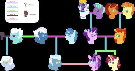 Starlights family tree by WhalePornoz