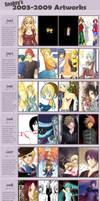 03 to 09 art improvement meme. by SnakeyHoHo