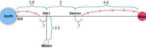 Orbital Fuel Depots by Hop41