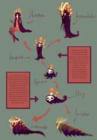 Skullshroom evolution by redredundance