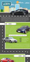 Evolution Of The Lexus Brand by riyad00