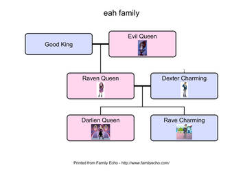 EAH next gen the Queen Charming family by Lizzyvh