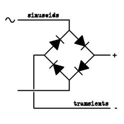 sinusoids + transients by AblativeLove