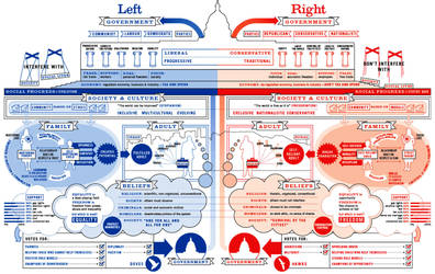 USA Left v Right by Gentlekindman2003