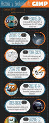 Infografia de gimp by willithebest1988