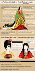 Fashionable Lady of Heian/Fujiwara Japan by lilsuika