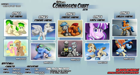 BCPony (Commission Chart) 2016 by BuizelCream