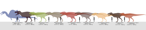 Giant predatory dinosaurs comparison. by Franoys