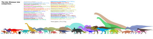 The isle Dinosaurs chart (MKll) by Franoys