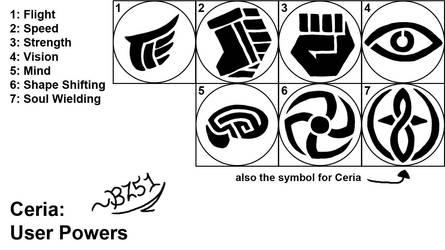 Ceria: User Symbols by Bluzooka51