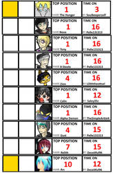 [DW] THE BROKEN CHART (March 2016) by Doodletones