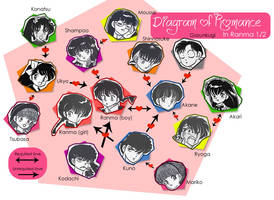 Diagram of Romance in Ranma by magasantos