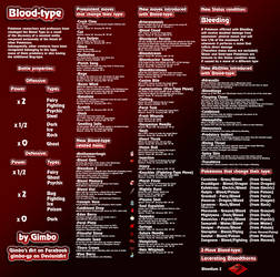 Blood-Type 2.1 by gimbo-gp
