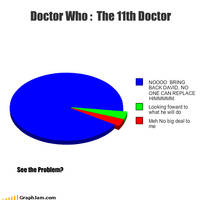 Doctor Who Pie Chart 2 by Thowell3