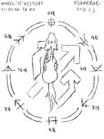 Wheel 'o' history by FlameRat-YehLon