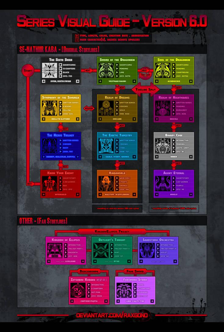 Series Visual Guide [V6.0] by raxgond