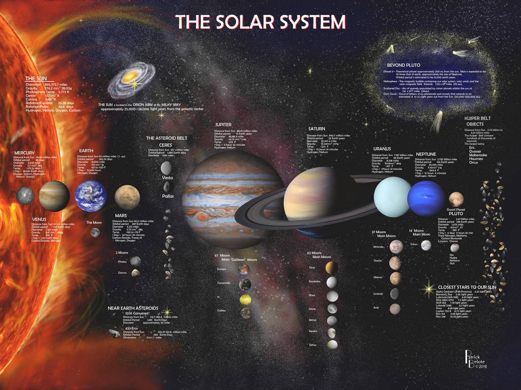 THE SOLAR SYSTEM by Belote-Art