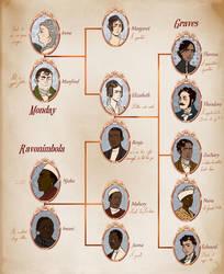 PM : Family Tree by Niladhevan