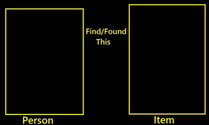 Person Find Item meme by KeybladeMagicDan
