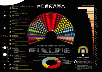 Starfinder Plenara - Infographic by SalesWorlds